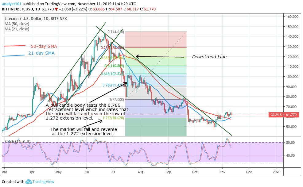 LTC/USD-Daily Chart