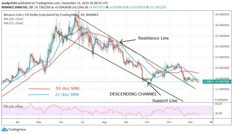 BNB/USD - Daily Chart