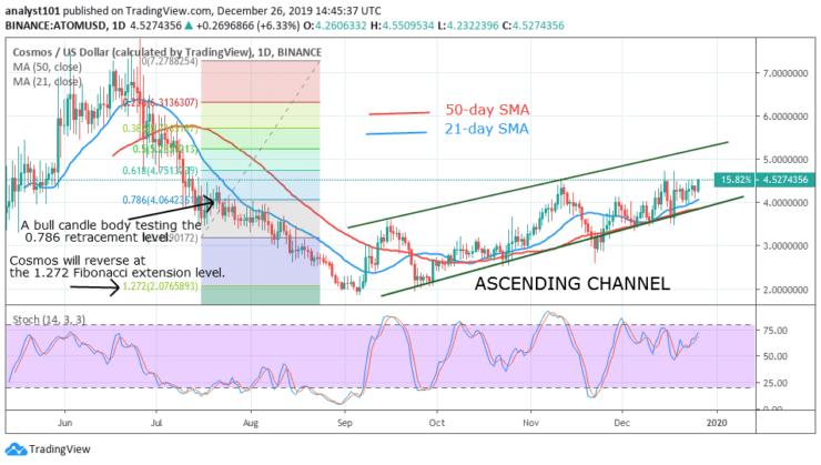 ATOM/USD - Daily Chart