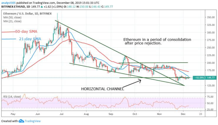 ETHUSD_Daily Chart
