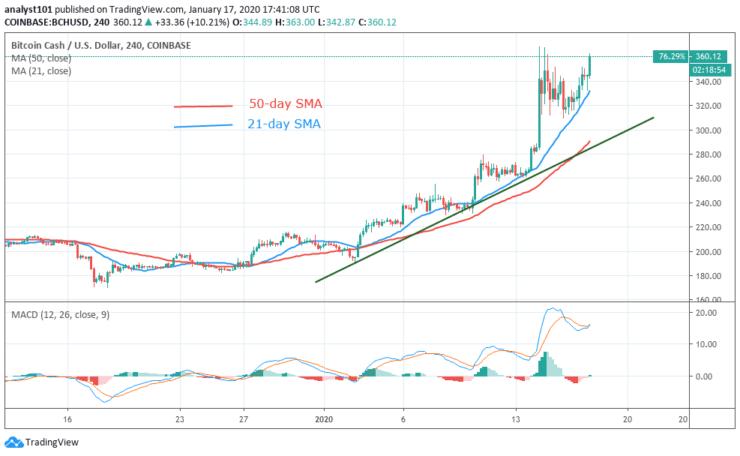 BCH/USD - 4 Hour Chart