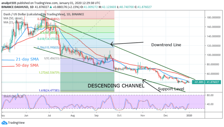 DASH/USD - Daily Chart