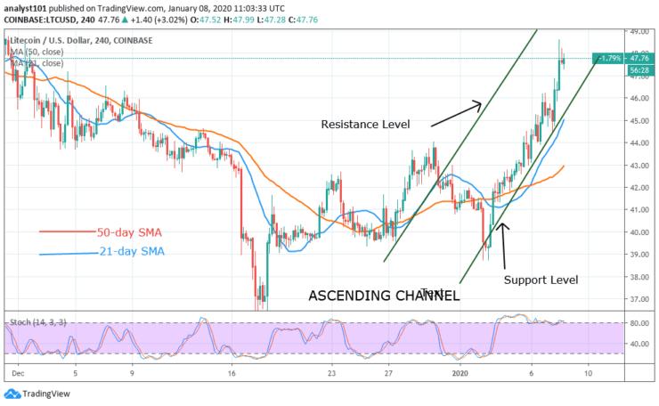 LTC/USD - 4 Hour Chart