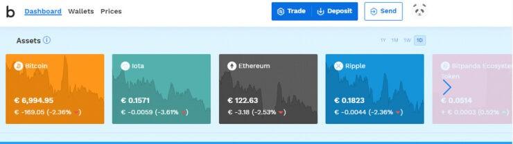 bitcoin távirati csoport)