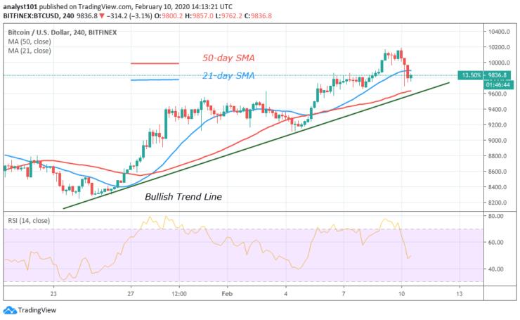 BTC/USD - - 4 Hour Chart