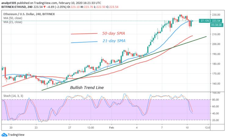 ETH/USD - 4 Hour Chart