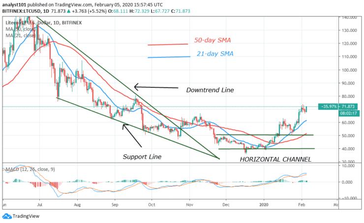 LTC/USD - Daily Chart