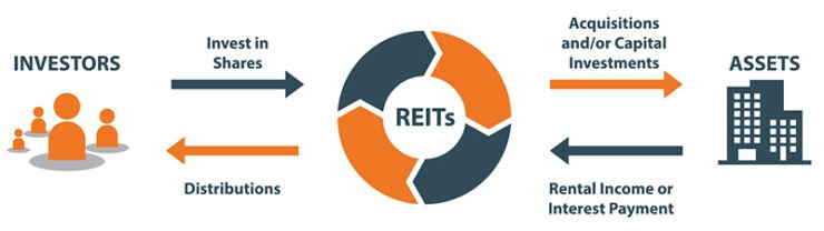 Reit investment trusts best investment magazines to read