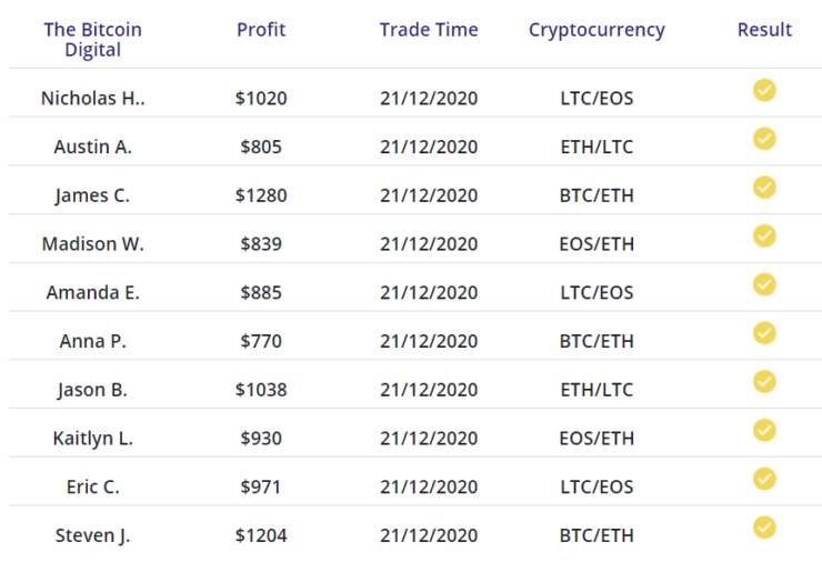 bitcoin digital live profit results