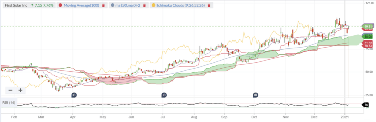 first solar price chart
